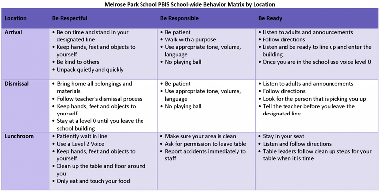 Melrose Park School PBIS Behavior Matrix