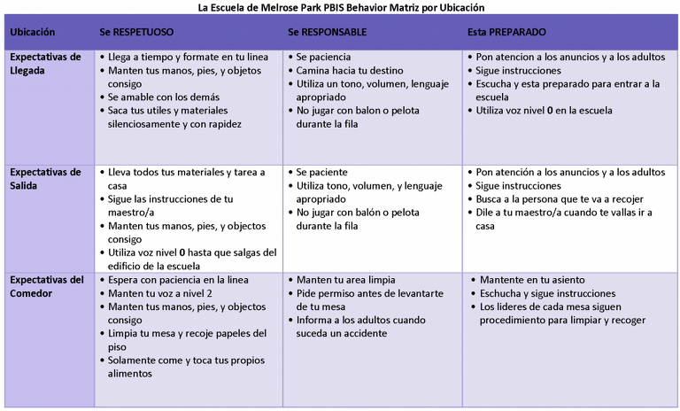 Melrose Park School PBIS Behavior Matrix in Spanish